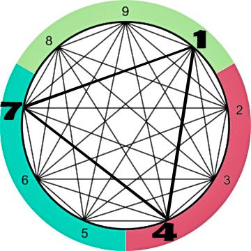 81 enneagram subtypes
