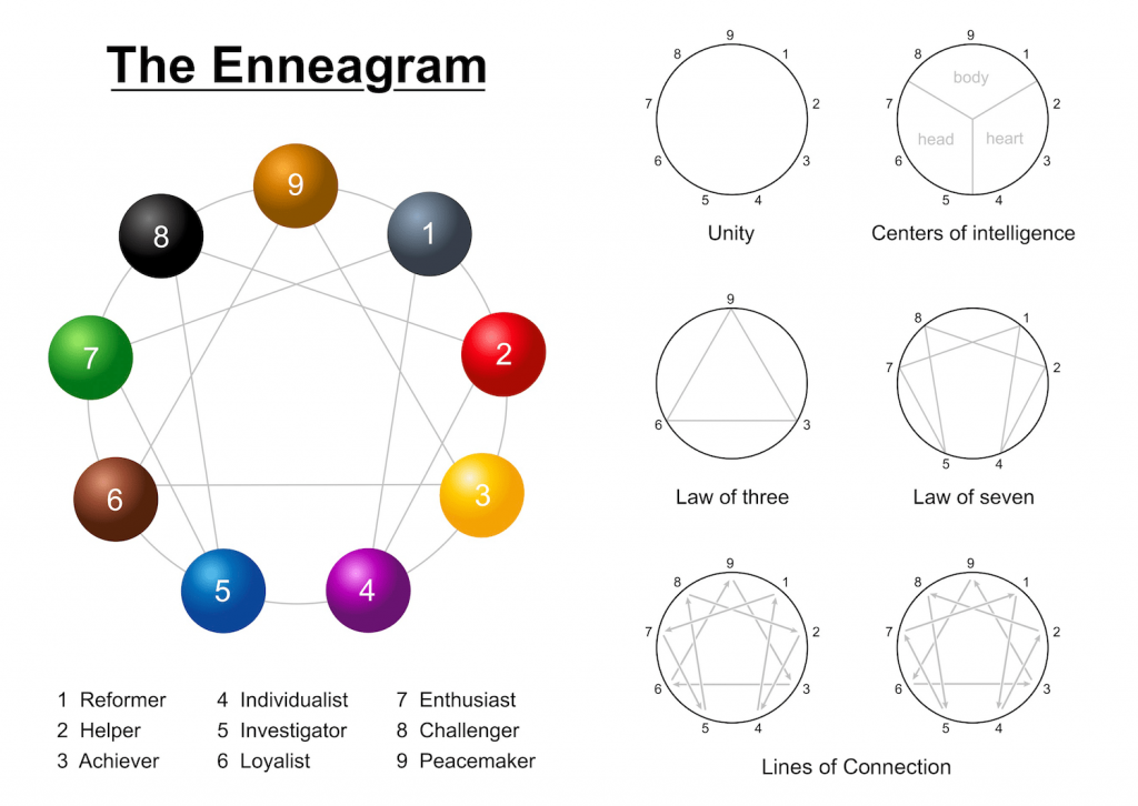 enneagram with all laws
